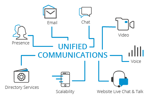 unified-communications-1